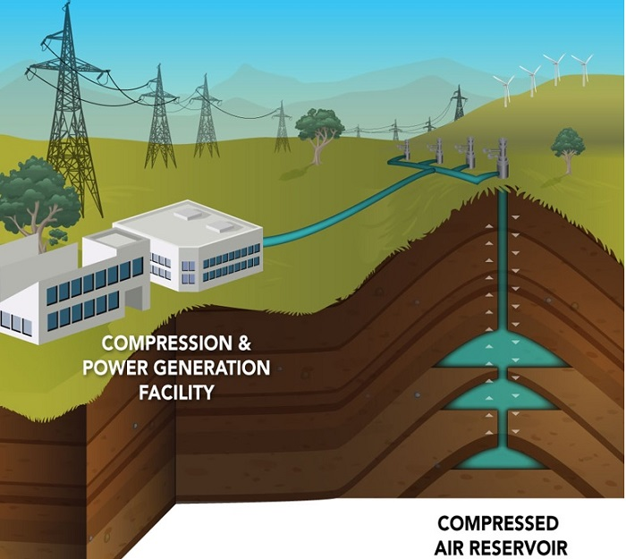 Fig. 4. Energy storage due to the compressed air. Source: the website of the Pacific Northwest National Laboratory, Compressed Air Energy Storage, Apr'17.
