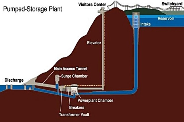 Fig. 5. Principle of operation of the pump hydroelectric power station. Source: Wikipedia, Pumped-storage hydroelectricity.