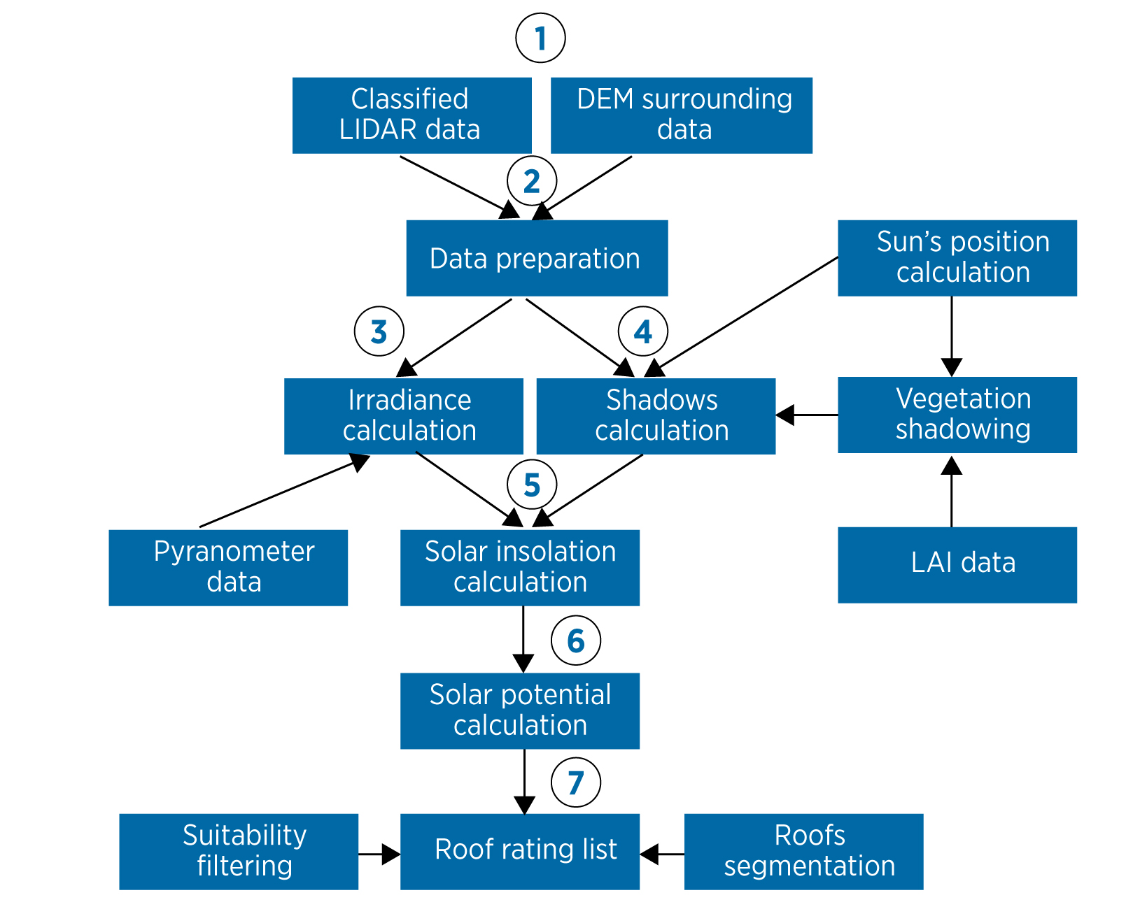 Fig. 3. Algorithm formation of solar cadastre. Source: IRENA,