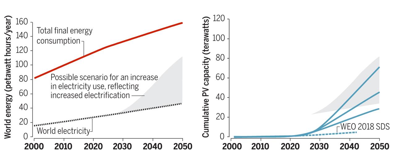 Fig. 1. The emergence of prerequisites for the growth of electricity consumption, including PV. Source: Science, May 31, 2019: