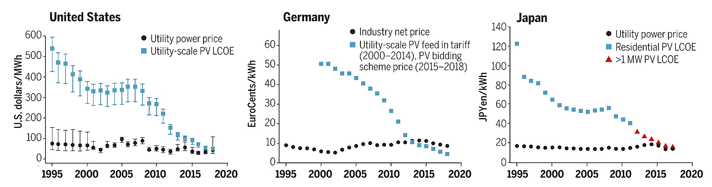 Fig. 2. Electricity price from PV sources (utility sector) and average electricity price: US (communal sector), Germany (industry), Japan (domestic consumption). Source: Science, May 31, 2019: