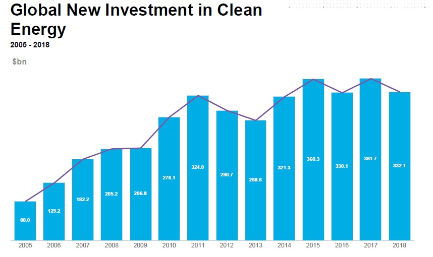 Fig. 1. Global New Investments in renewable energy sources in 2005-2018 Source: Bloomberg New Energy Finance, Clean Energy Investment Trends, 2018.