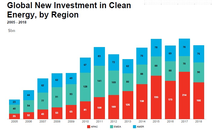 Fig. 6. New global investments in renewable energy sources by regions (Asia-Pacific / Europe, Middle East and Africa / America) in 2005-2018. Source: Bloomberg New Energy Finance, Clean Energy Investment Trends, 2018.