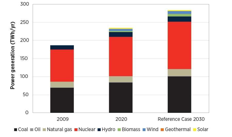 Fig. 8. Electricity production in accordance with current policy, 2009-2030. Source: IRENA together with Federal Ministry for the Environment, Nature Conservation, Building and Nuclear Safety of the Federal Republic of Germany, Remap 2030 Renewable energy prospects for Ukraine, 2015.