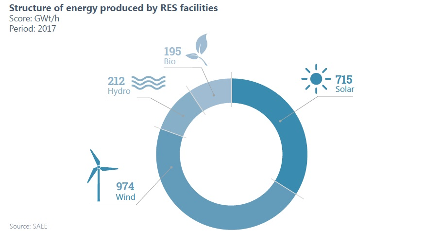 Fig. 1. Energy produced by renewable energy facilities. Source: Renewable energy sector: Unlocking sustainable energy potential, National Investment Council of Ukraine, 2018.