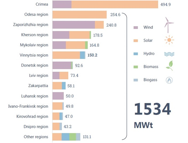 Fig. 2. Production of renewable energy by region as for Q1 2018. Source: Renewable energy sector: Unlocking sustainable energy potential, National Investment Council of Ukraine, 2018