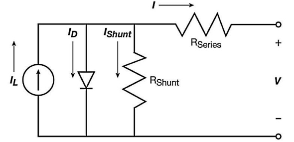 Fig. 1. Equivalent circuit of solar photovoltaic module.