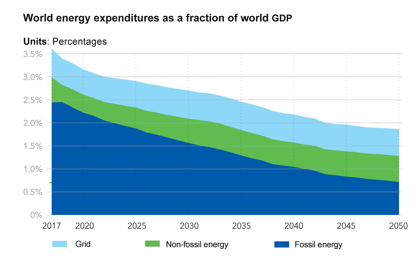 Рис. 1. Мировые энергозатраты в доле мирового ВВП, 2017-2050,%. Источник: отчет DNV GL «Energy Transition Outlook 2019», сентябрь 2019.