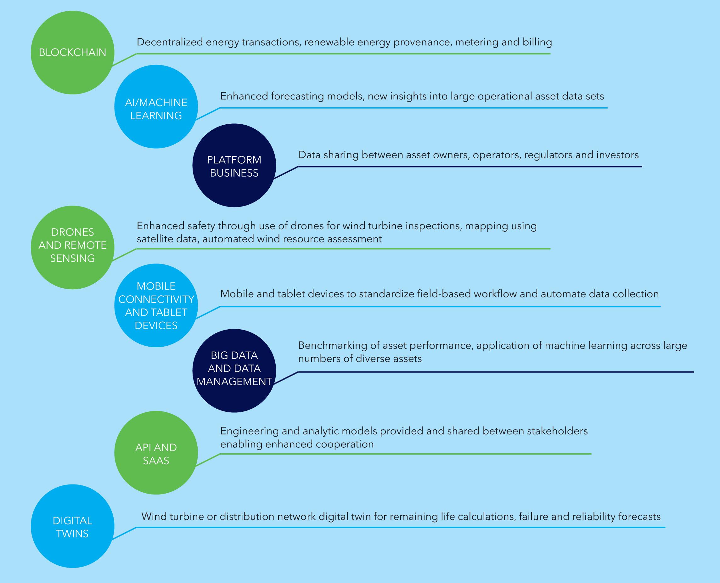 Рис. 3. Пример применения цифровых технологий в энергетической отрасли. Источник: DNV GL «Digitalization and the future of Energy», сентябрь 2019.