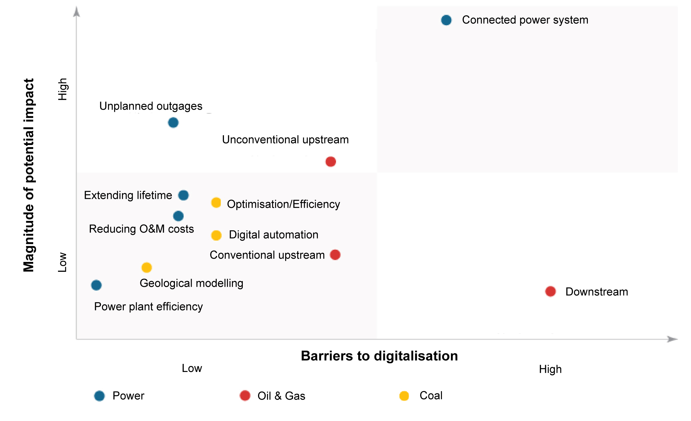 Рис. 4. Степень влияния и барьеры по внедрению цифровых систем в традиционную углеводородную энергетику. Источник: отчет IEA «Digitalization and Energy», 2017.