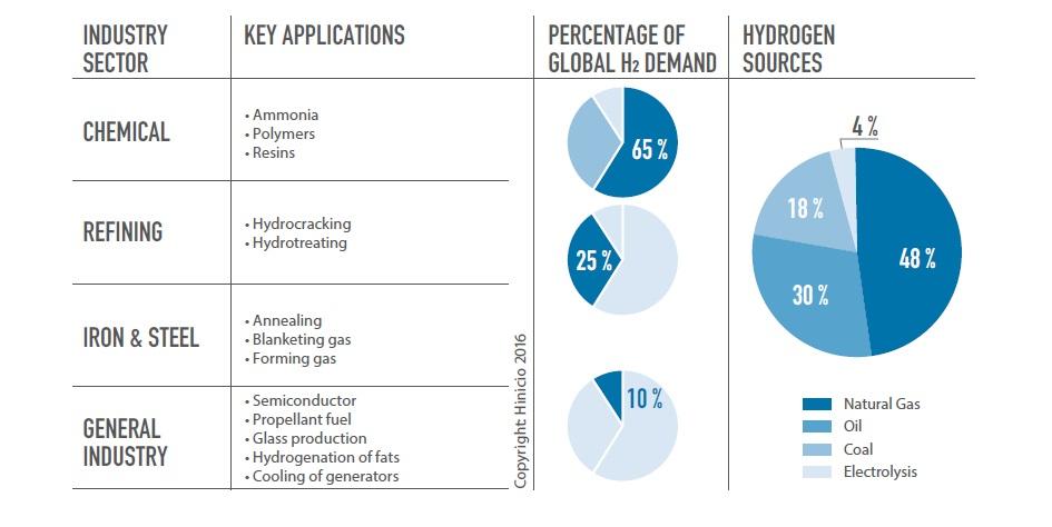 Мал. 1. Світовий попит і джерела виробництва водню. Джерело: IRENA, Hydrogen from renewable power. Technology outlook for the energy transition, Sep'18.