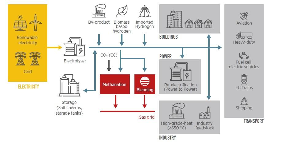 Мал. 2. Інтеграція змінної відновлюваної енергії в усі сектори кінцевого споживання за допомогою водневого акумулювання. Джерело: IRENA, Hydrogen from renewable power. Technology outlook for the energy transition, Sep'18.