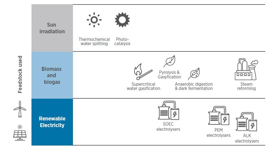 Мал. 3. Джерела і шляхи отримання відновлюваного водню. Джерело: IRENA, Hydrogen from renewable power Technology outlook for the energy transition, Sep'18.