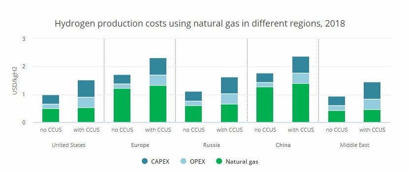 Мал. 4. Витрати на виробництво водню з використанням природного газу в різних регіонах. Джерело: The Future of Hydrogen Seizing today's opportunities, IEA, 2019.