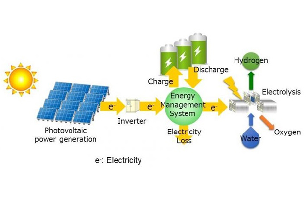 Fig. 6. System capable of adjusting the amount of battery charge/discharge and the amount of electrolysis hydrogen production concerning the amount of solar power generated. Source: Japan team evaluates battery-assisted low-cost hydrogen production from solar energy, https://www.greencarcongress.com, Feb'19.