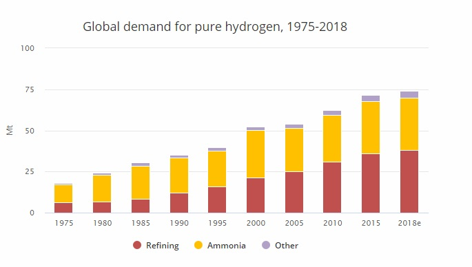 Мал. 7. Попит на водень. Джерело: The Future of Hydrogen Seizing today's opportunities, IEA, 2019.