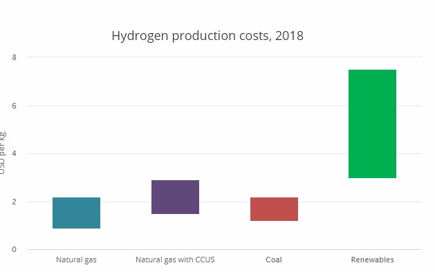 Мал. 8. Витрати на виробництво водню. Джерело: The Future of Hydrogen Seizing today's opportunities, IEA, 2019.