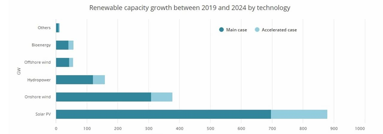 Fig. 1 Renewable capacity growth between 2019 and 2024 by technology. Source: IEA, Renewables 2019, Market analysis and forecast from 2019 to 2024.
