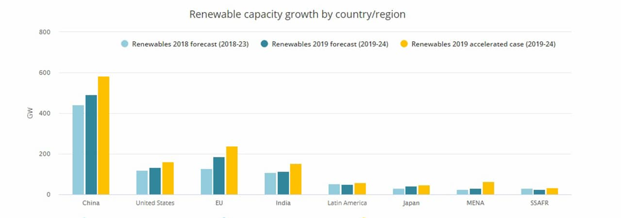 Fig. 2. Renewable capacity growth by country/region. Source: IEA, Renewables 2019, Market analysis and forecast from 2019 to 2024.