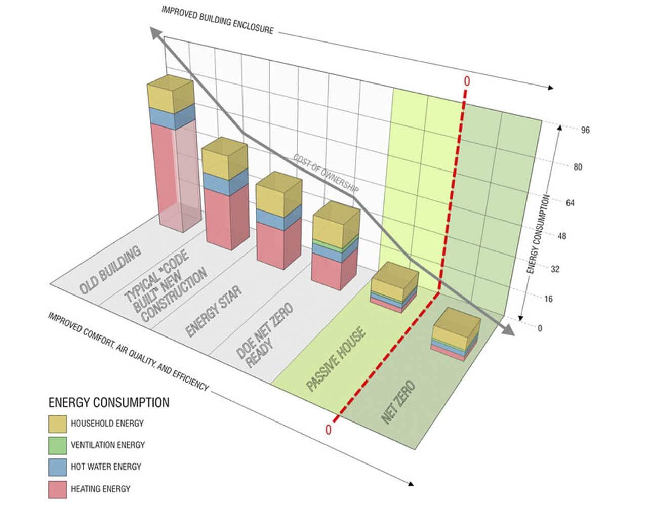 Рис. 1: Распределение строений по уровню потребления энергии