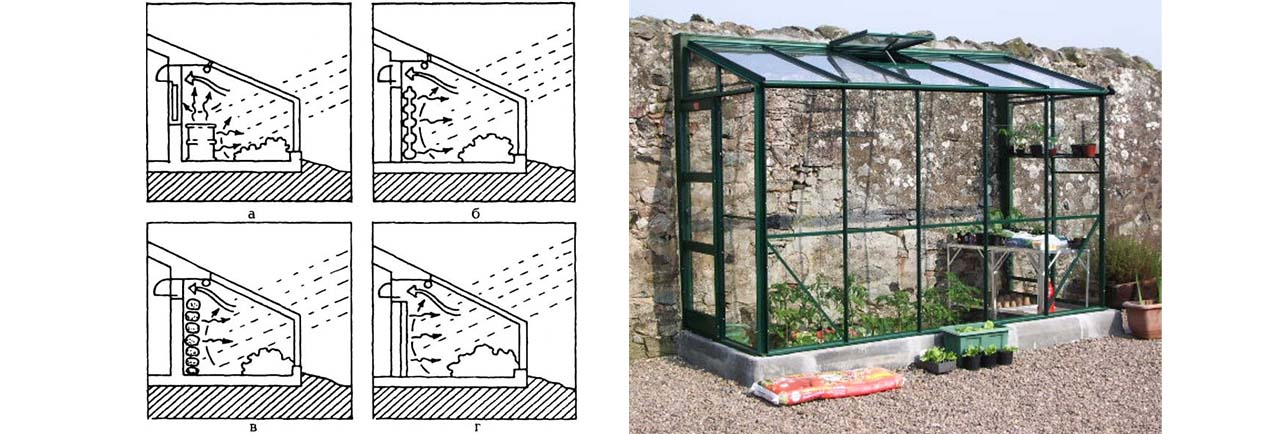 Рис. 5: Пример аккумулирования солнечного излучения в пассивной теплице: а — бочкой, канистрой или банкой из-под краски с водой; б — уложенными вплотную к стене камнями; в — камнями, уложенными свободно; г — мешками с солью