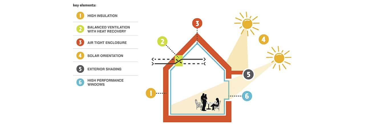 Рис. 2: Ключевые ландшафтно-планировочные принципы при строительстве энергоэффективных зданий