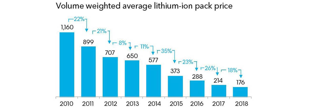 Fig. 3. Changing the cost of general-purpose Li-ion batteries. Source: BloombergNEF Electric Vehicle Outlook 2019.