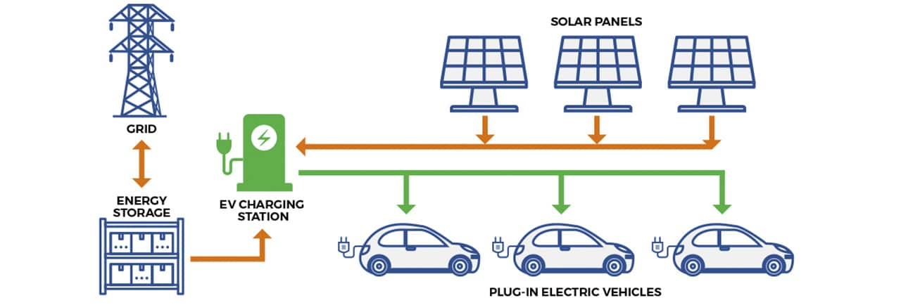 Fig. 4. An example of renewable energy infrastructure for feeding an electric vehicle charging stations. Source: Grand River Energy Solutions Corp.