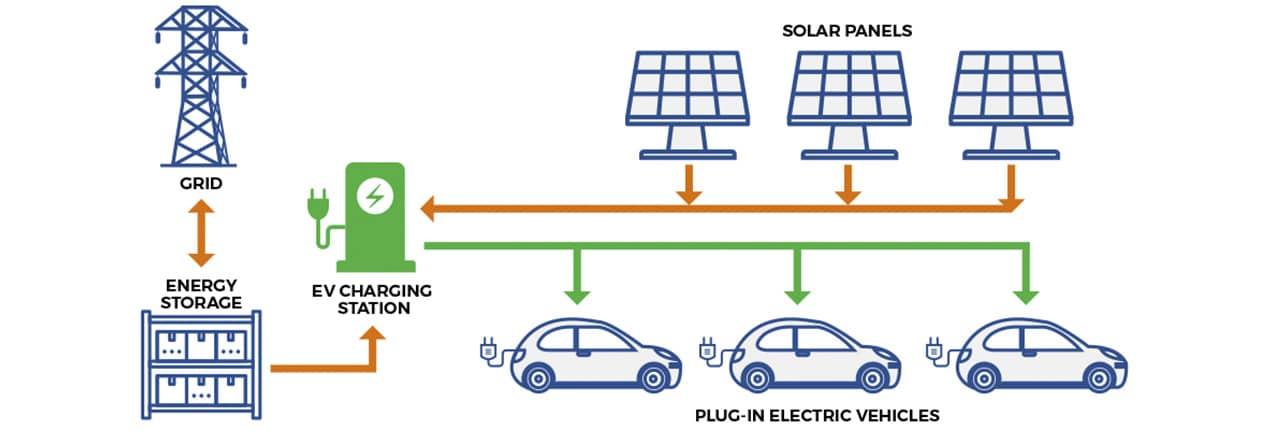 Рис. 4. Пример инфраструктуры для питания возобновляемой энергией станций зарядки электромобилей. Источник: Grand River Energy Solutions Corp.