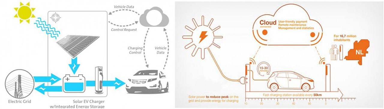 Рис. 5. «Хмарні» моделі оптимізації роботи PV-зарядних станцій для EV та взаємодії їх систем зберігання із загальною електромережею: зліва від GM, праворуч — ABB.