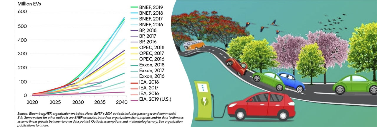 Fig. 1. Global Electric Vehicle Growth Forecast 2020-2040. Source: BloombergNEF Electric Vehicle Outlook 2019.