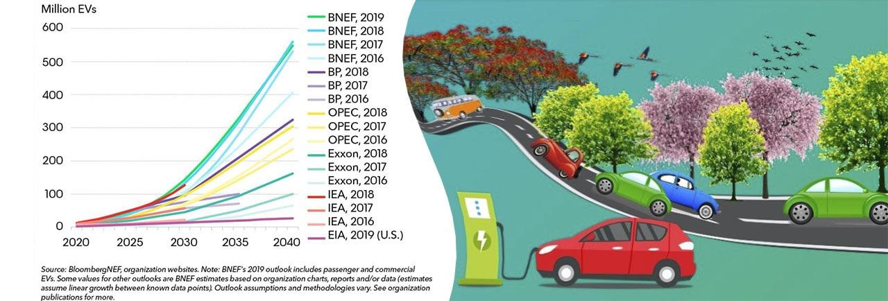 Рис. 1. Прогнози зростання кількості електромобілів у світі 2020-2040. Джерело: BloombergNEF Electric Vehicle Outlook 2019.