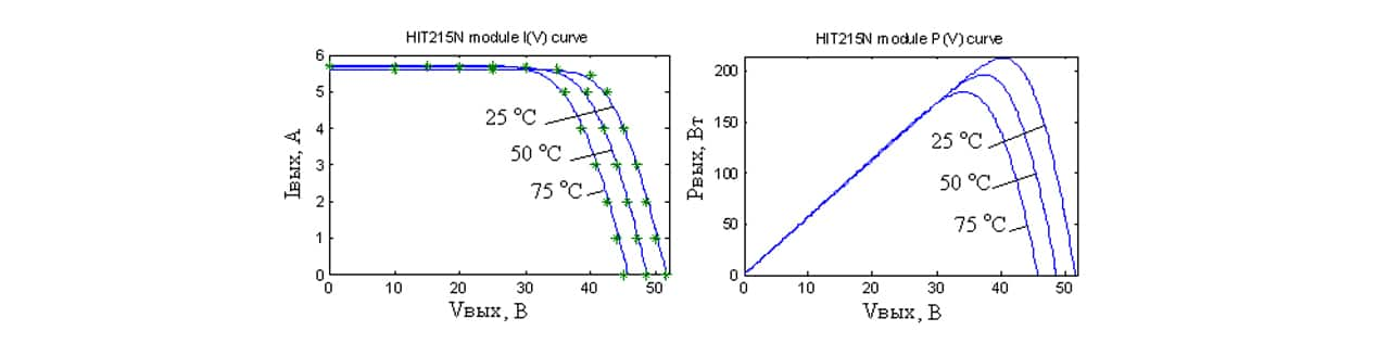 """Fig. 1. Modeling the effect of various temperatures on the output characteristics of a solar module. Source: """"Modeling of solar cells based on various semiconductors"""", Refdb.ru."""