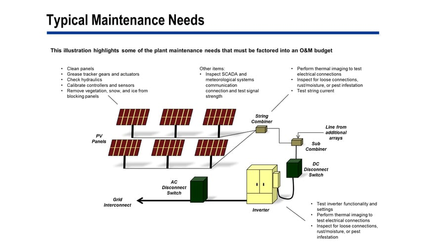 Рис. 4. Directions of expenses that should be taken into account when calculating the budget for the service and maintenance of a solar power plant. Source: Solar Photovoltaic Plant Operating and Maintenance Costs, Scottmadden.com.