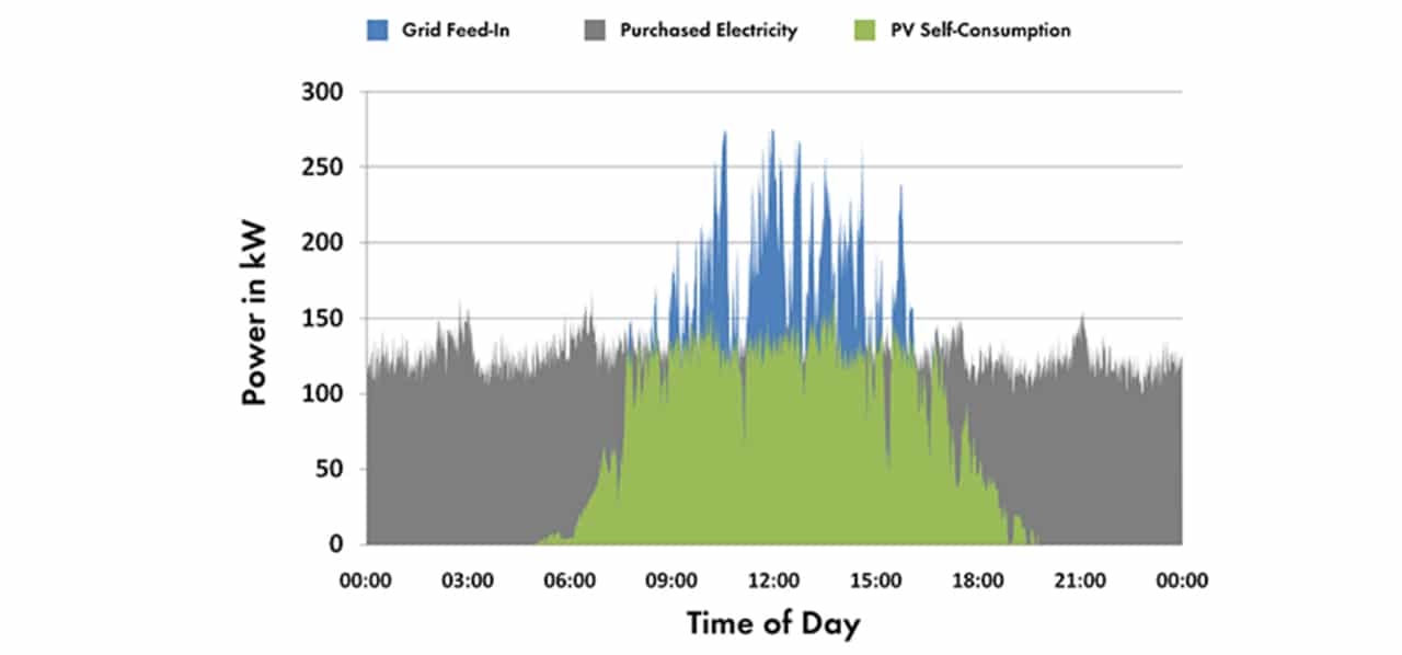Fig. 4. The average daily load mode of a commercial enterprise with annual electricity consumption of about 1 GWh and its production capacity of 300 kW on a cloudy summer day.