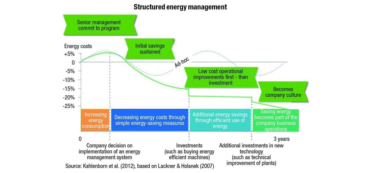 Fig. 5. Ways to eliminate the causes of low energy efficiency in the main energy supply systems of the enterprise. Source: Improve energy management to reduce your facility's carbon footprint, CC LAB.