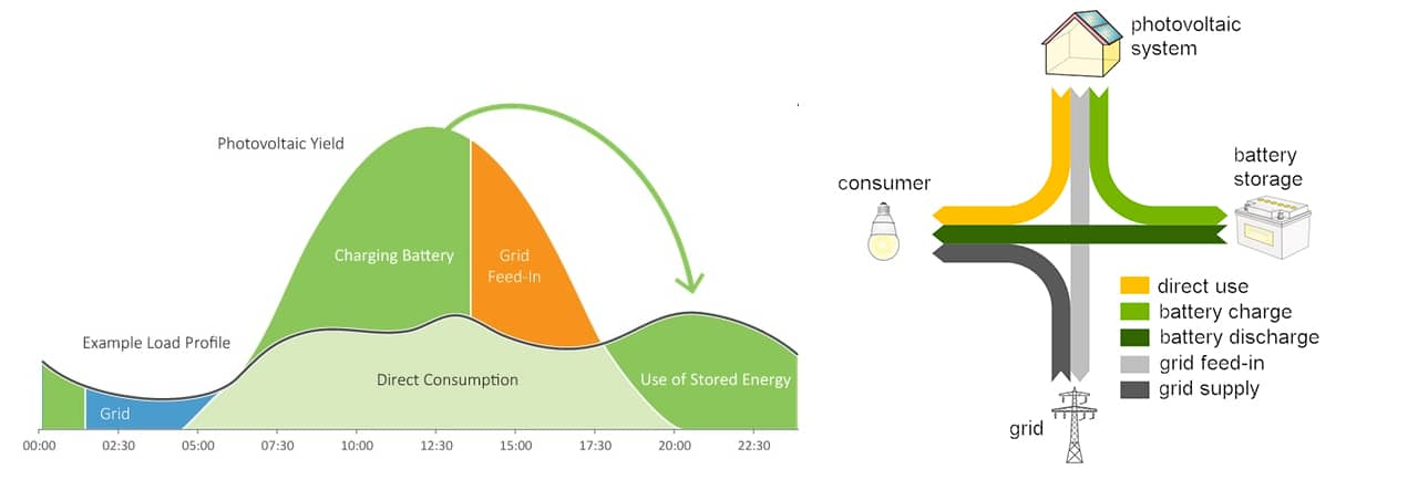 Fig. 2. Photovoltaic system control strategy for maximum consumption.