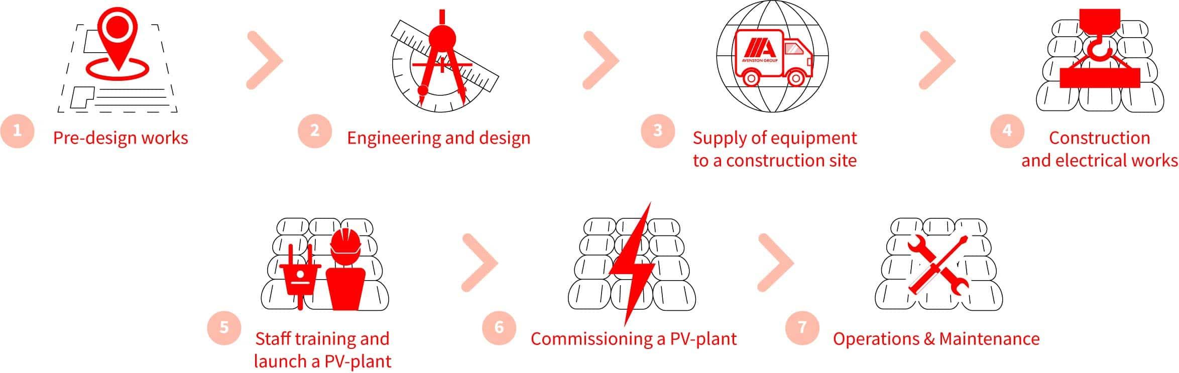 этапы строительства солнечных электростанций