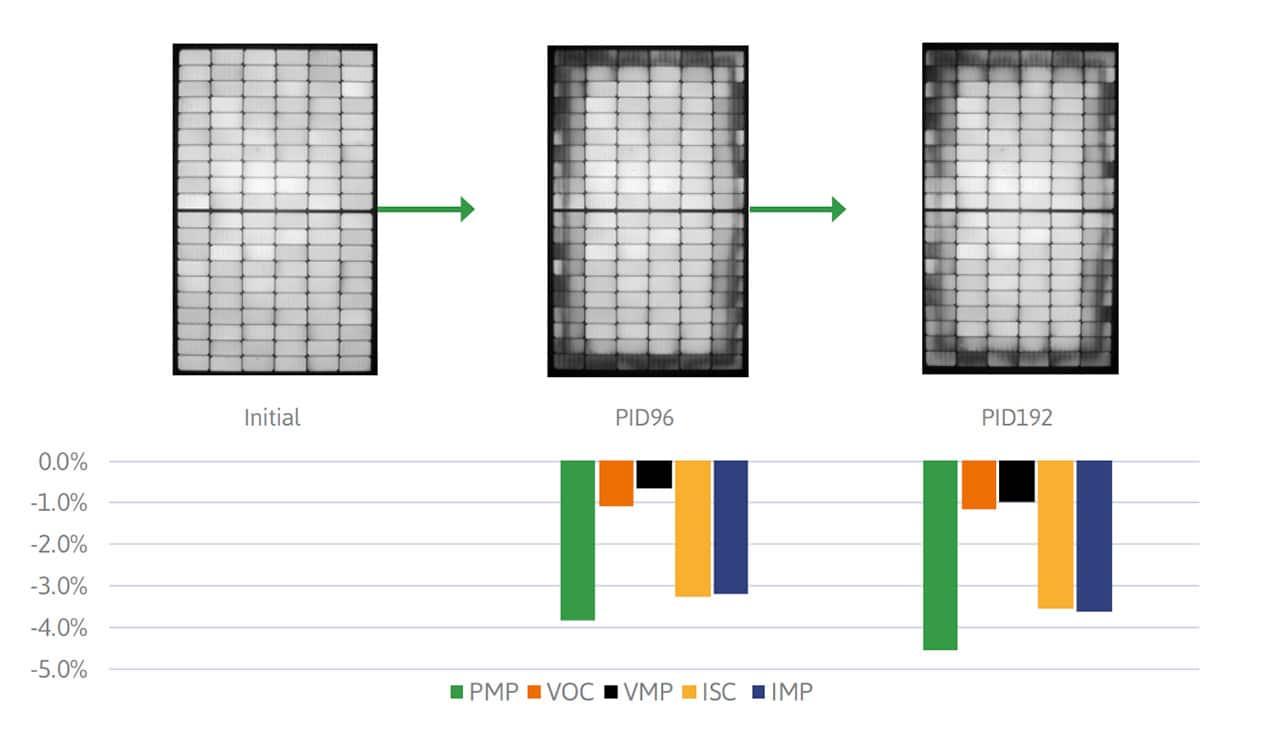 Рис.2. Ухудшение электрических параметров при тестировании модуля в камере. PMP - максимальная мощность, VMP - напряжение при максимальной мощности, VOC - напряжение холостого хода, ISC - ток короткого замыкания, IMP - ток при максимальной мощности.