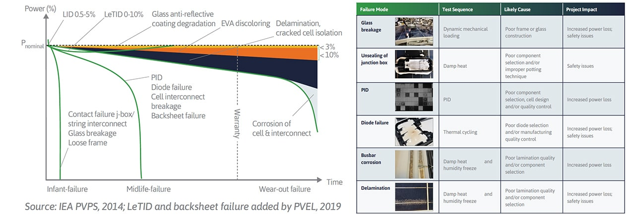 Fig. 1. A number of the most common defects that occur in solar modules during stress testing. Source: 2020 PV Module Reliability Scorecard, PVEL, 2019.