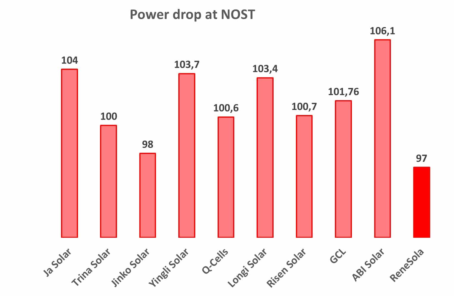 Reduction of real power of solar modules at NOST-conditions, watt
