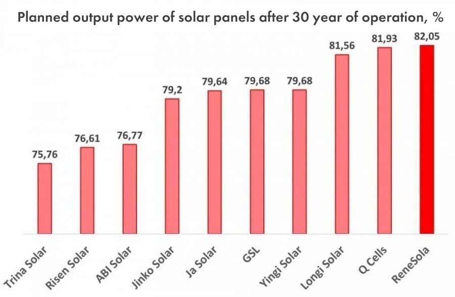 Планова залишкова потужність сонячних фотомодулів через 30 років експлуатації у порівнянні з їх номінальною паспортною потужністю, %