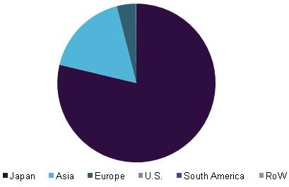 Рис. 1. Распределение мощности плавающих солнечных станций в мире