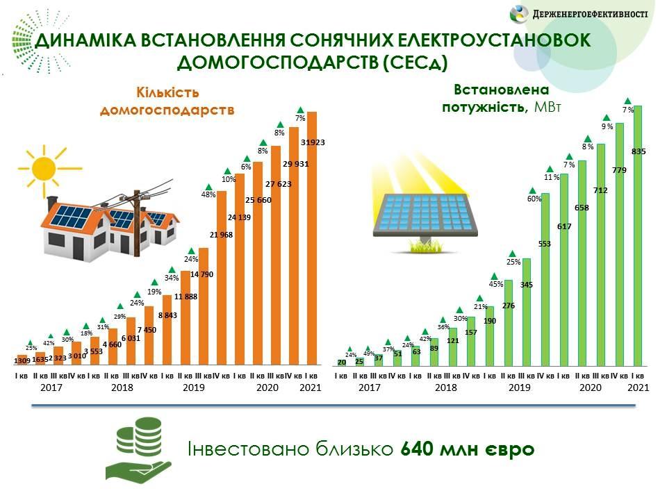 Динаміка збільшення кількості сонячних електроустановок на приватних домогосподарств