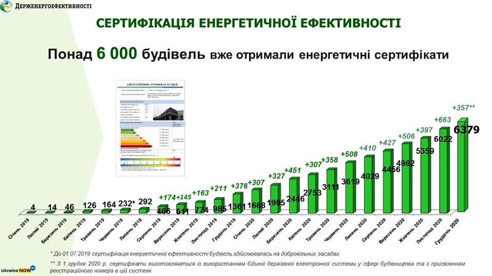 Сертифікація енергоефективності