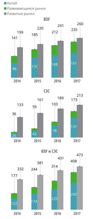Темпи розвитку СЕС і ВЕУ. Всі показники вказані в тисячах МВт. Джерело: звіт Renewable Сapacity Statistics, 2018