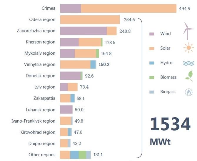 Виробництво ВДЕ по регіонах України періодом на 1 квартал 2018 року.