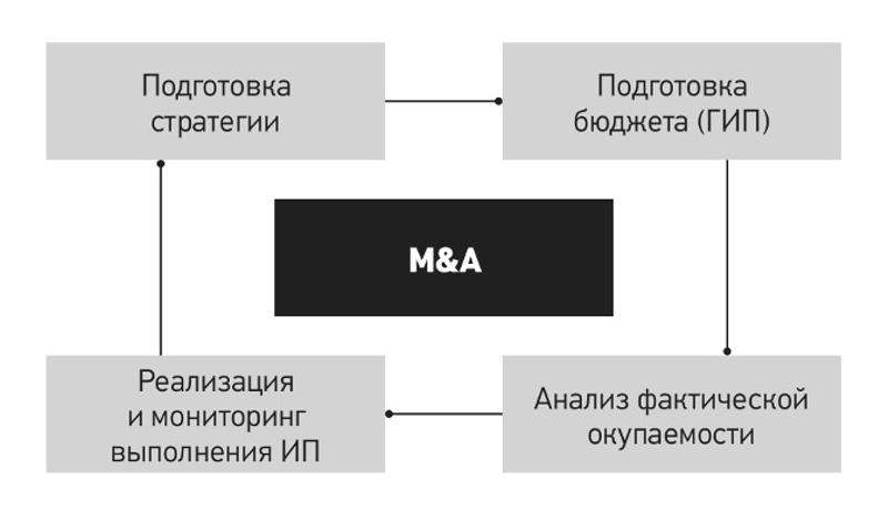 Планирование инвестиционных проектов