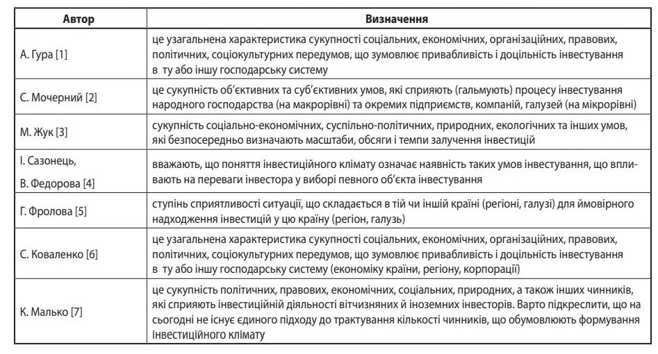Таблиця 1. Підходи економістів до визначення поняття