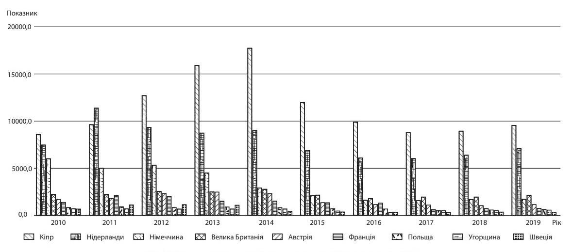 Рис 3. Країни, з яких надходять прямі інвестиції в Україну